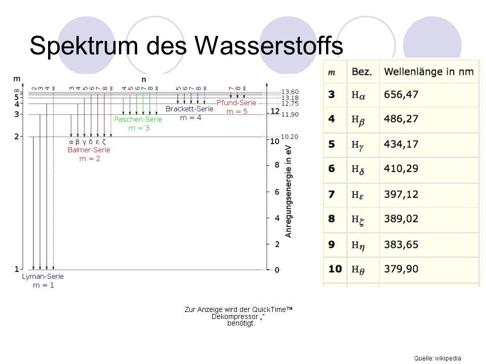 Spektrum des Wasserstoffs Quelle: wikipedia