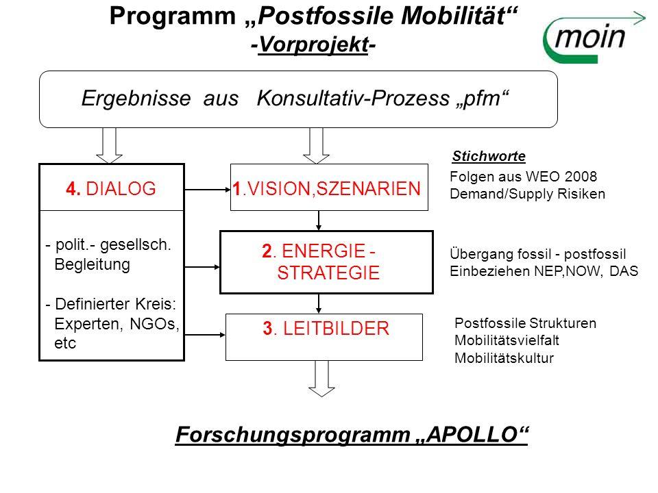 Programm Postfossile Mobilität -Vorprojekt- Ergebnisse aus Konsultativ-Prozess pfm 4. DIALOG - polit.- gesellsch. Begleitung - Definierter Kreis: Expe