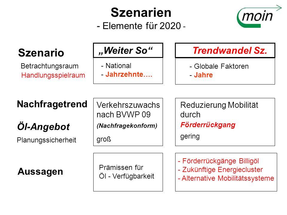 Szenarien - Elemente für 2020 - Weiter So Trendwandel Sz. - National - Jahrzehnte…. - Globale Faktoren - Jahre Verkehrszuwachs nach BVWP 09 (Nachfrage