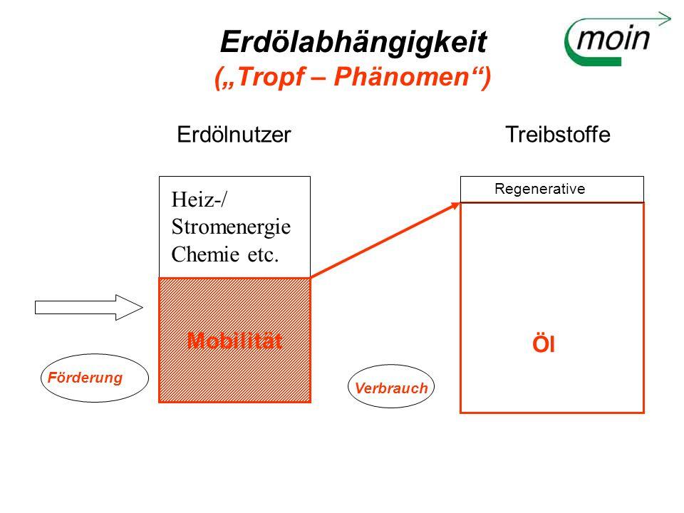 Erdölabhängigkeit (Tropf – Phänomen) Erdölnutzer Förderung Mobilität Heiz-/ Stromenergie Chemie etc. Treibstoffe Regenerative Öl Verbrauch