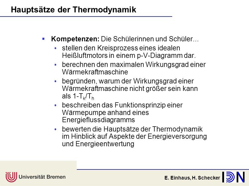 E. Einhaus, H. Schecker Hauptsätze der Thermodynamik Kompetenzen: Die Schülerinnen und Schüler... stellen den Kreisprozess eines idealen Heißluftmotor