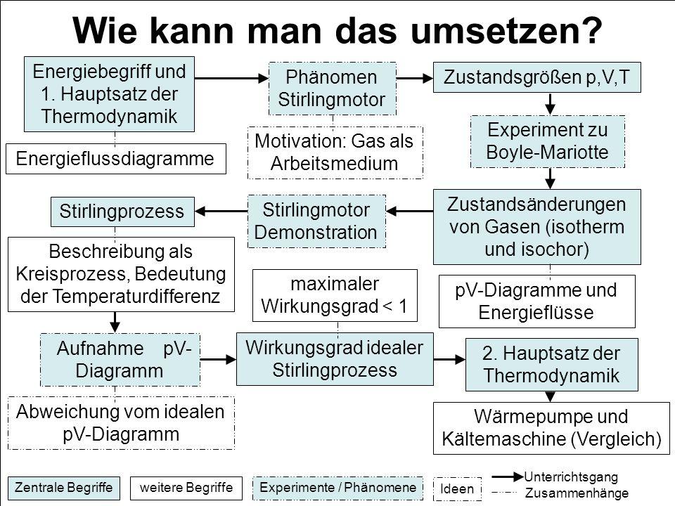 E. Einhaus, H. Schecker Wie kann man das umsetzen? Energiebegriff und 1. Hauptsatz der Thermodynamik Energieflussdiagramme Phänomen Stirlingmotor Moti