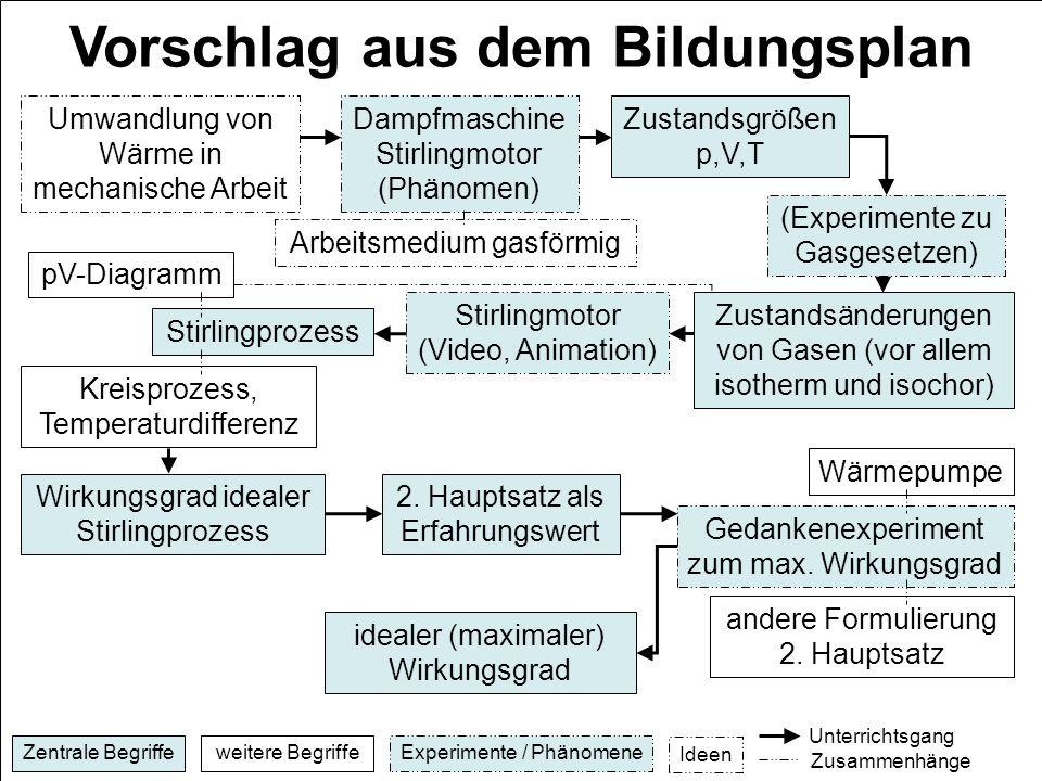 E. Einhaus, H. Schecker Vorschlag aus dem Bildungsplan Zentrale Begriffeweitere BegriffeExperimente / Phänomene Ideen Unterrichtsgang Zusammenhänge Um