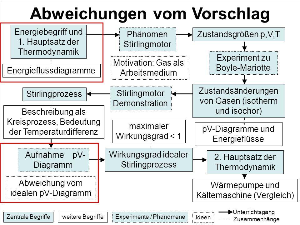 E. Einhaus, H. Schecker Abweichungen vom Vorschlag Energiebegriff und 1. Hauptsatz der Thermodynamik Energieflussdiagramme Phänomen Stirlingmotor Moti