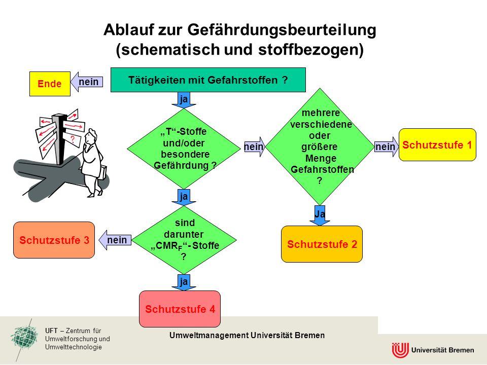 UFT – Zentrum für Umweltforschung und Umwelttechnologie Umweltmanagement Universität Bremen Ablauf zur Gefährdungsbeurteilung (schematisch und stoffbe
