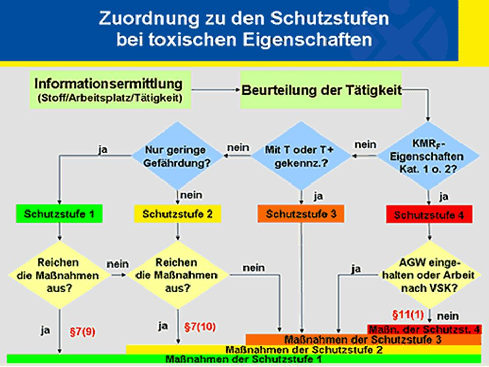 UFT – Zentrum für Umweltforschung und Umwelttechnologie Umweltmanagement Universität Bremen