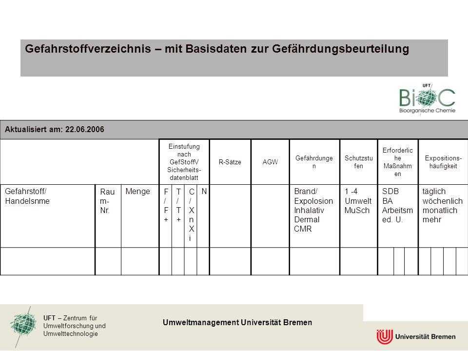 UFT – Zentrum für Umweltforschung und Umwelttechnologie Umweltmanagement Universität Bremen Gefahrstoffverzeichnis – mit Basisdaten zur Gefährdungsbeu