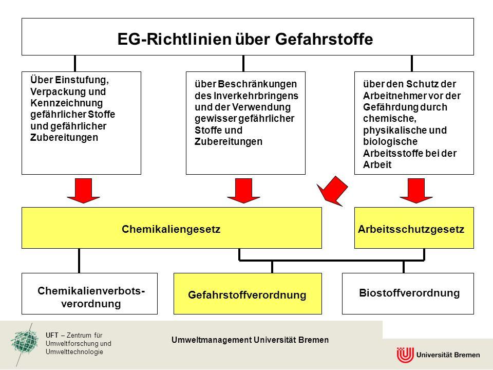 UFT – Zentrum für Umweltforschung und Umwelttechnologie Umweltmanagement Universität Bremen EG-Richtlinien über Gefahrstoffe Über Einstufung, Verpacku