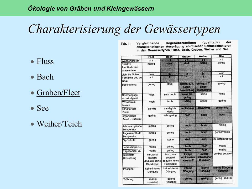 Charakterisierung der Gewässertypen Charakterisierung der Gewässertypen Fluss Bach Graben/Fleet See Weiher/Teich Ökologie von Gräben und Kleingewässer