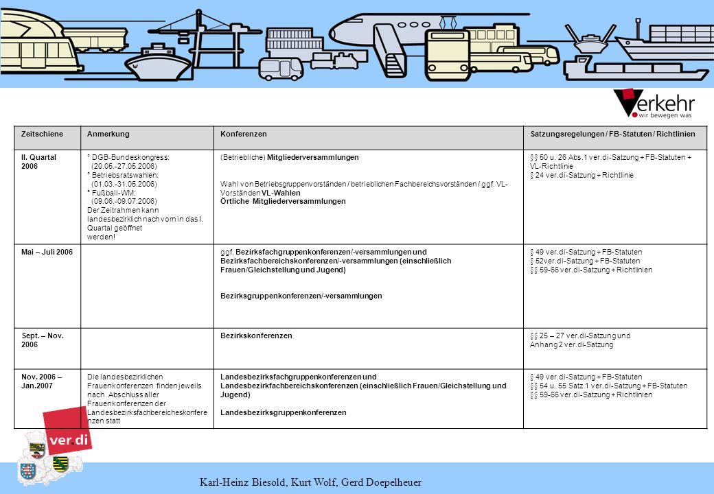 ZeitschieneAnmerkungKonferenzenSatzungsregelungen / FB-Statuten / Richtlinien II. Quartal 2006 ° DGB-Bundeskongress: (20.05.-27.05.2006) ° Betriebsrat