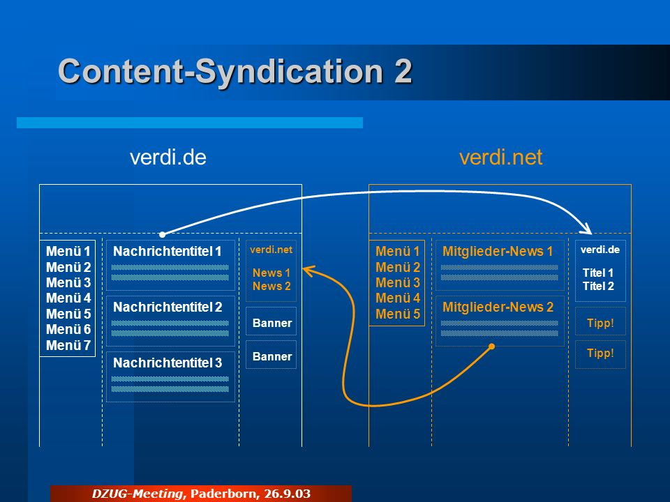 DZUG-Meeting, Paderborn, 26.9.03 Content-Syndication 2 verdi.deverdi.net Nachrichtentitel 1 Nachrichtentitel 2 Nachrichtentitel 3 Menü 1 Menü 2 Menü 3