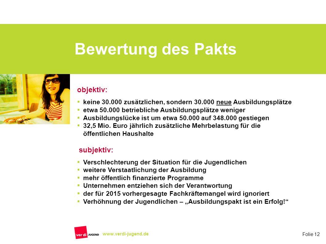 Folie 12 www.verdi-jugend.de Bewertung des Pakts objektiv: keine 30.000 zusätzlichen, sondern 30.000 neue Ausbildungsplätze etwa 50.000 betriebliche A