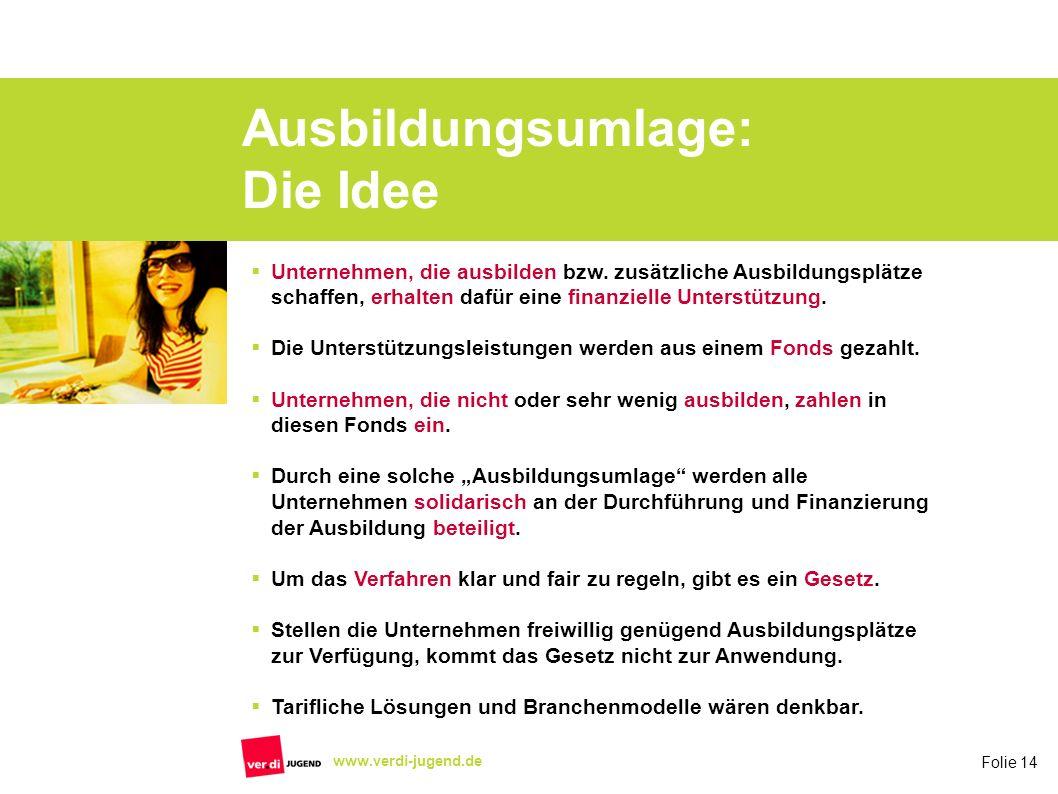 Folie 14 www.verdi-jugend.de Ausbildungsumlage: Die Idee Unternehmen, die ausbilden bzw. zusätzliche Ausbildungsplätze schaffen, erhalten dafür eine f