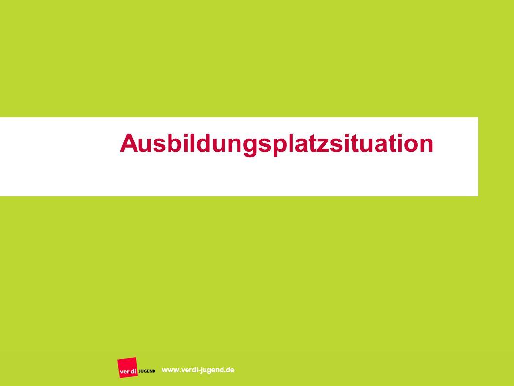 Folie 3 www.verdi-jugend.de Zahlen September 2006 763.000 Bewerber/innen 414.000 betriebliche Ausbildungsplätze Lücke: 349.000 fehlende betriebliche Ausbildungsplätze im 3.