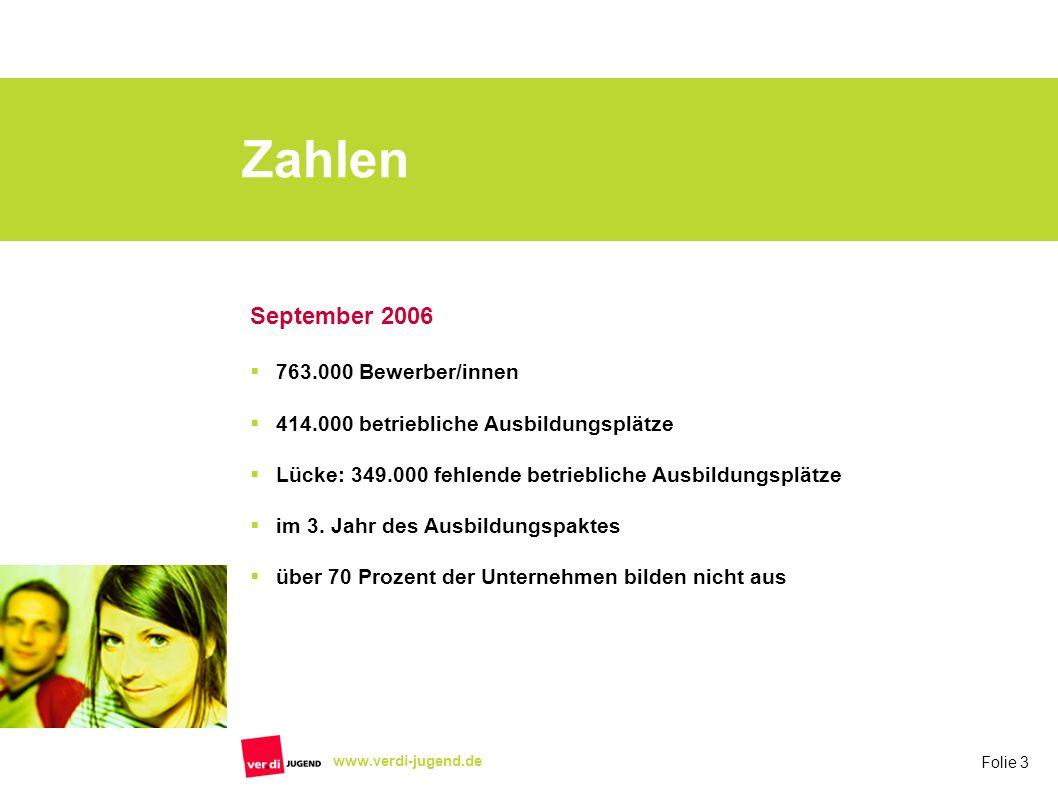 Folie 3 www.verdi-jugend.de Zahlen September 2006 763.000 Bewerber/innen 414.000 betriebliche Ausbildungsplätze Lücke: 349.000 fehlende betriebliche A