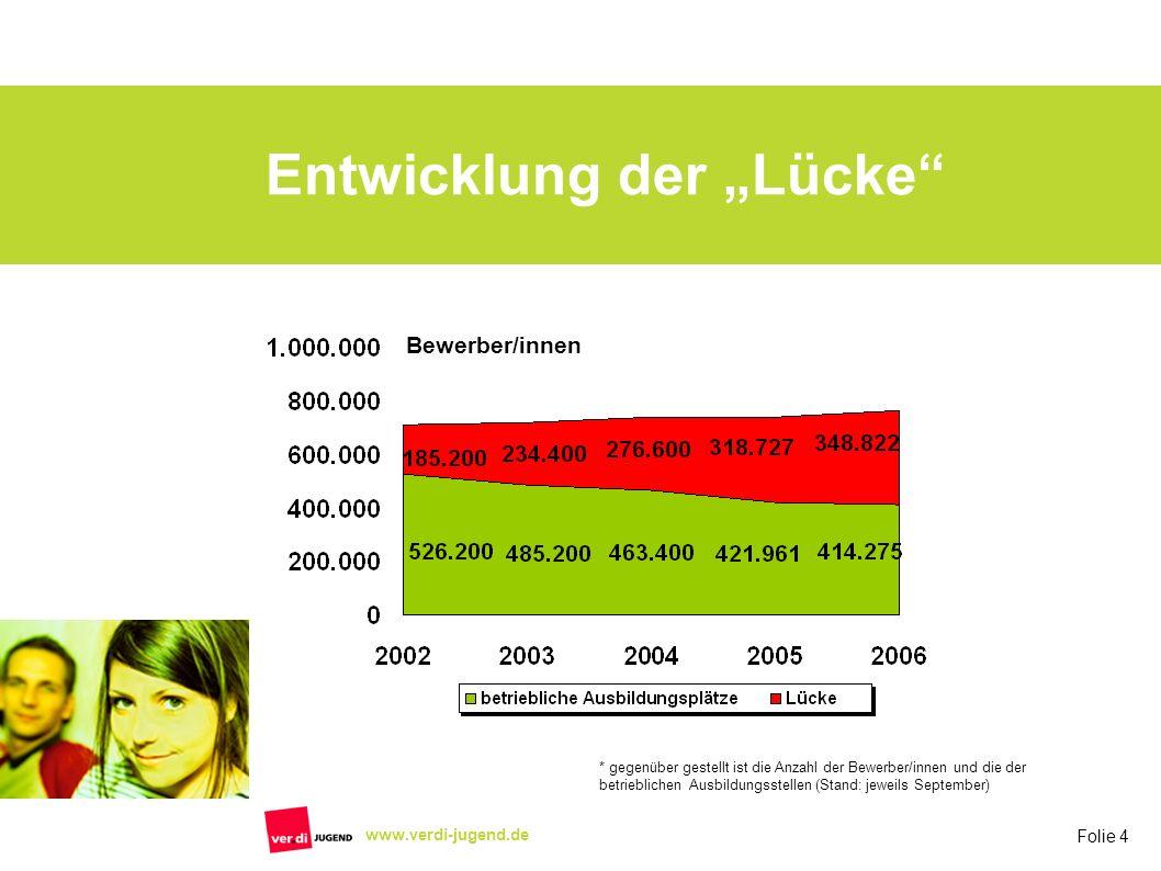Folie 4 www.verdi-jugend.de Entwicklung der Lücke * gegenüber gestellt ist die Anzahl der Bewerber/innen und die der betrieblichen Ausbildungsstellen