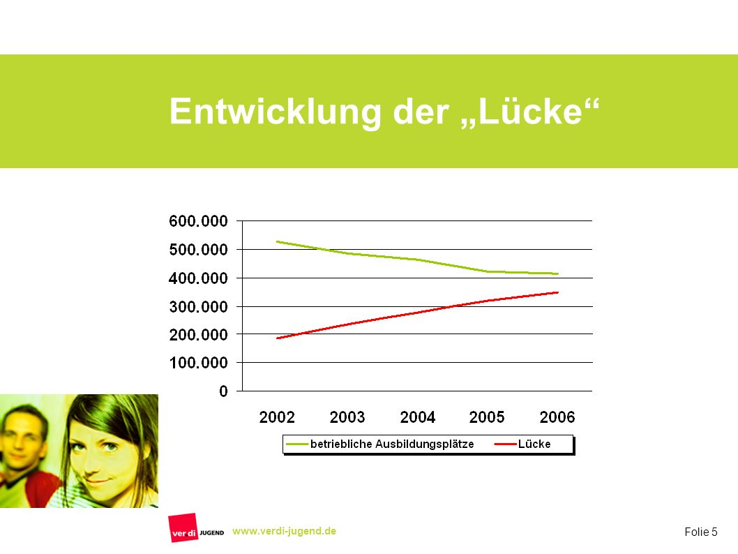 Folie 6 www.verdi-jugend.de Verbleib der alternativ versorgten Bewerber/innen * -Ausbildung36.10011 % -schul.