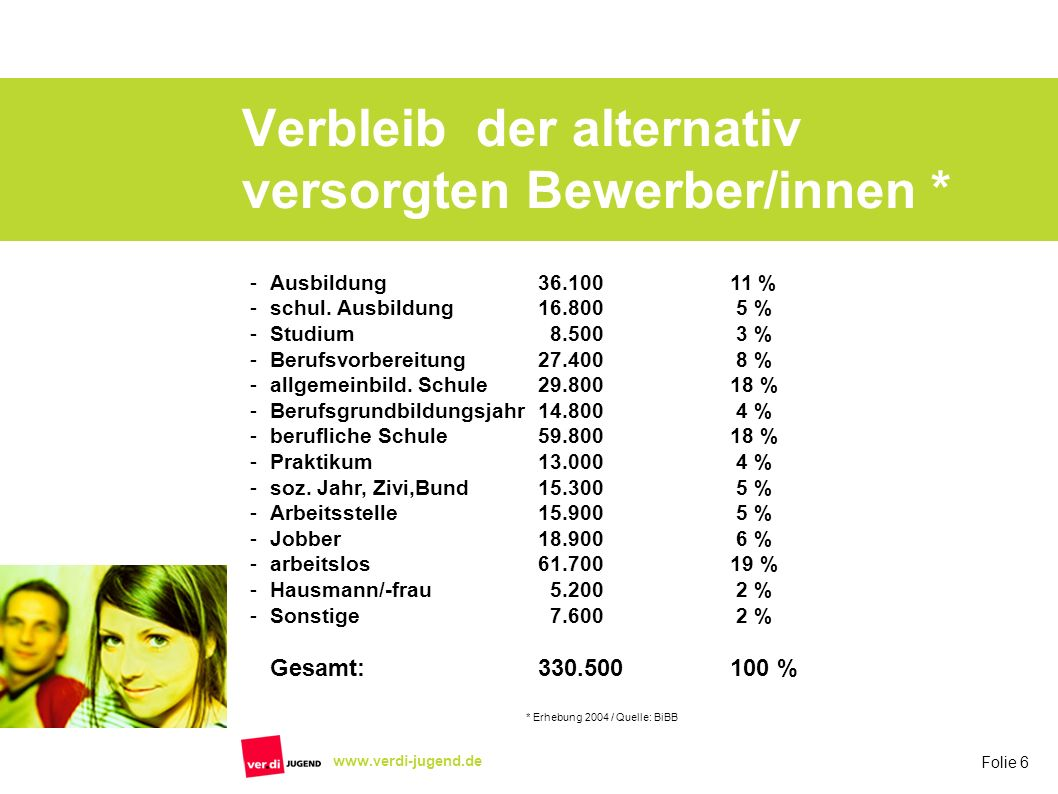Folie 6 www.verdi-jugend.de Verbleib der alternativ versorgten Bewerber/innen * -Ausbildung36.10011 % -schul. Ausbildung16.800 5 % -Studium 8.500 3 %