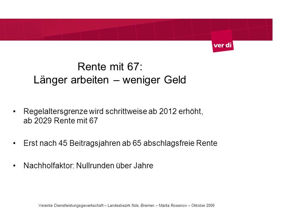 Rente mit 67: Länger arbeiten – weniger Geld Regelaltersgrenze wird schrittweise ab 2012 erhöht, ab 2029 Rente mit 67 Erst nach 45 Beitragsjahren ab 6
