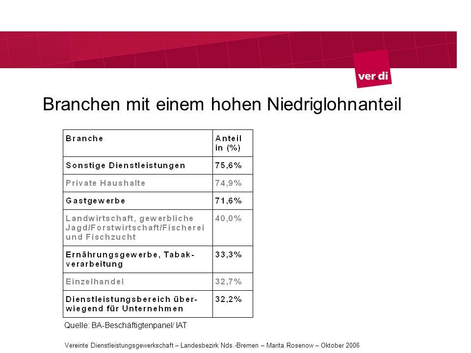 Branchen mit einem hohen Niedriglohnanteil Quelle: BA-Beschäftigtenpanel/ IAT Vereinte Dienstleistungsgewerkschaft – Landesbezirk Nds.-Bremen – Marita