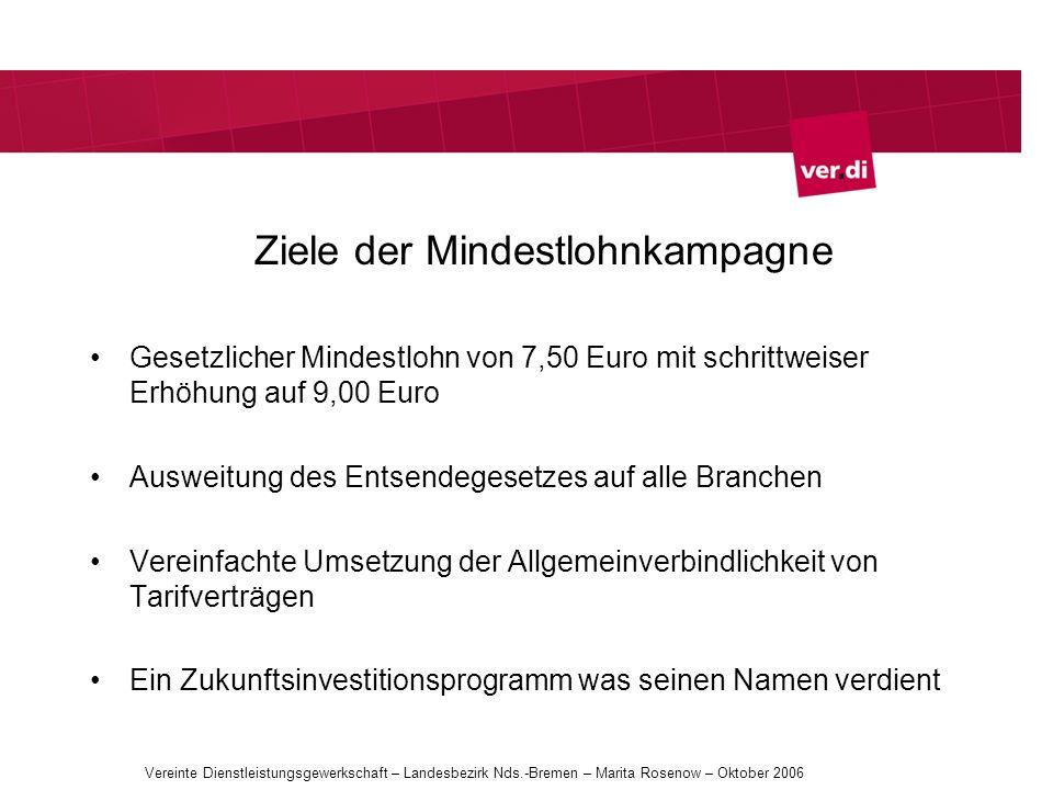 Ziele der Mindestlohnkampagne Gesetzlicher Mindestlohn von 7,50 Euro mit schrittweiser Erhöhung auf 9,00 Euro Ausweitung des Entsendegesetzes auf alle