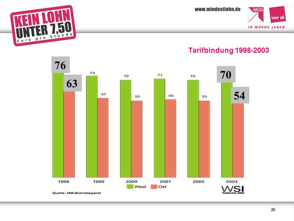 20 Tarifbindung 1998-2003 70 54 76 63
