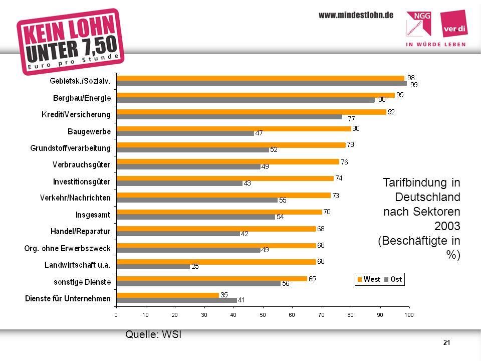 21 Tarifbindung in Deutschland nach Sektoren 2003 (Beschäftigte in %) Quelle: WSI