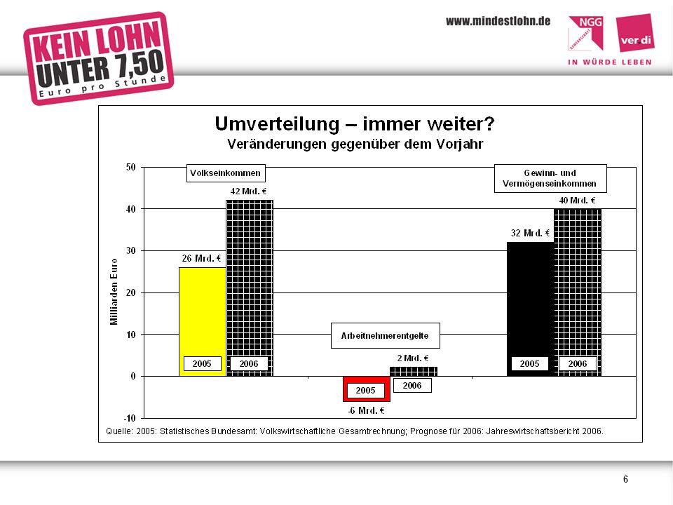 17 Niedriglöhne gegen Arbeitslosigkeit.