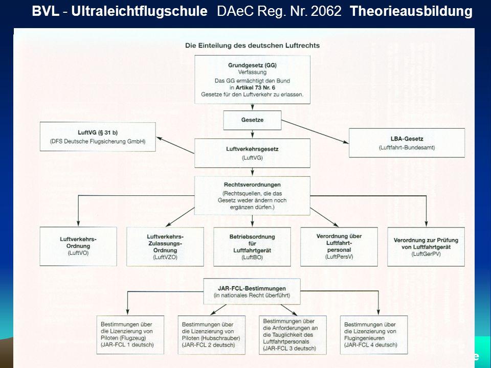 Nationale Organisationen der Luftfahrt BVL - Ultraleichtflugschule DAeC Reg. Nr. 2062 Theorieausbildung Referent: Thomas Friese