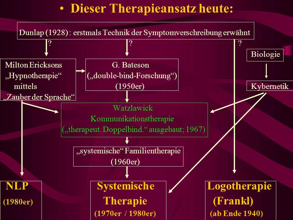 Dieser Therapieansatz heute: Dunlap (1928) : erstmals Technik der Symptomverschreibung erwähnt ? ? ? Biologie Milton Ericksons G. Bateson Hypnotherapi