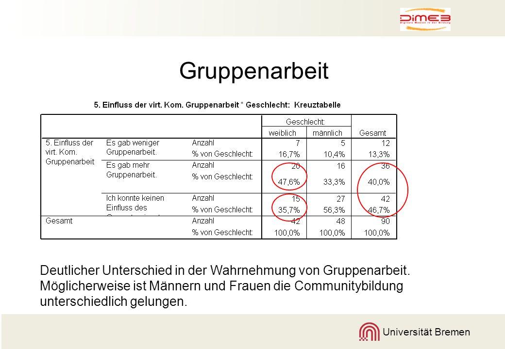 Universität Bremen Gruppenarbeit Deutlicher Unterschied in der Wahrnehmung von Gruppenarbeit. Möglicherweise ist Männern und Frauen die Communitybildu