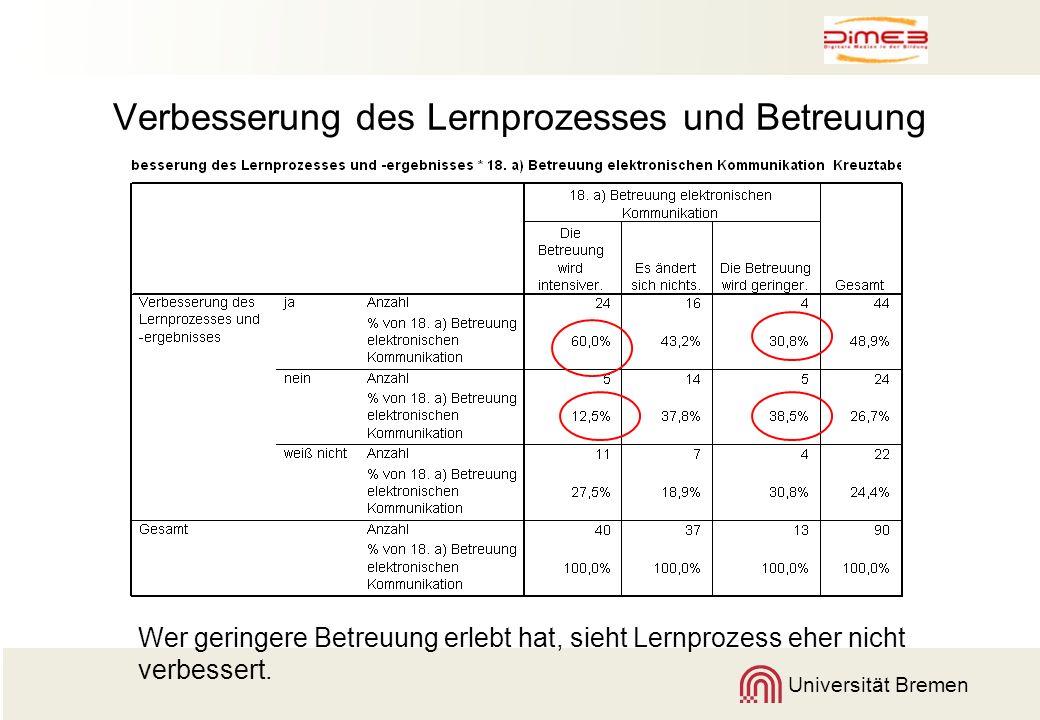 Universität Bremen Verbesserung des Lernprozesses und Betreuung Wer geringere Betreuung erlebt hat, sieht Lernprozess eher nicht verbessert.