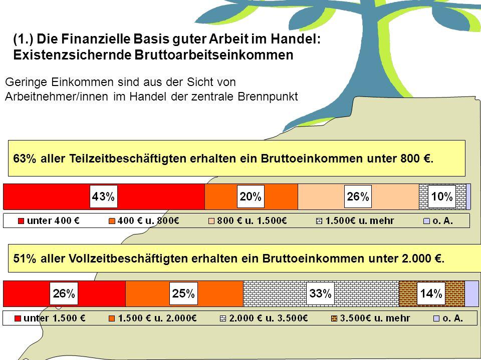 Tatjana Fuchs - Soziologin am Internationalen Institut für empirische Sozialforschung (1.) Die Finanzielle Basis guter Arbeit im Handel: Existenzsiche