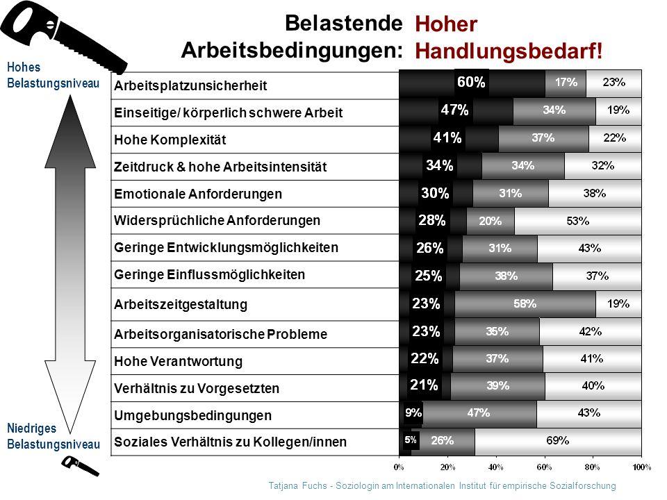 Tatjana Fuchs - Soziologin am Internationalen Institut für empirische Sozialforschung Belastende Arbeitsbedingungen: Niedriges Belastungsniveau Arbeit