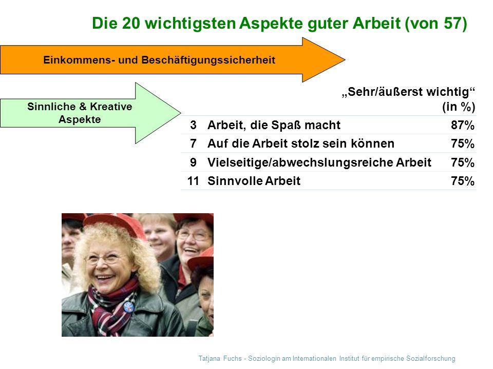 Tatjana Fuchs - Soziologin am Internationalen Institut für empirische Sozialforschung Sehr/äußerst wichtig (in %) 3Arbeit, die Spaß macht87% 7Auf die