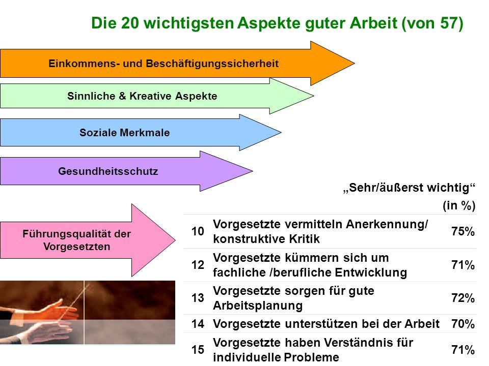 Tatjana Fuchs - Soziologin am Internationalen Institut für empirische Sozialforschung Zusammengefasst 4.