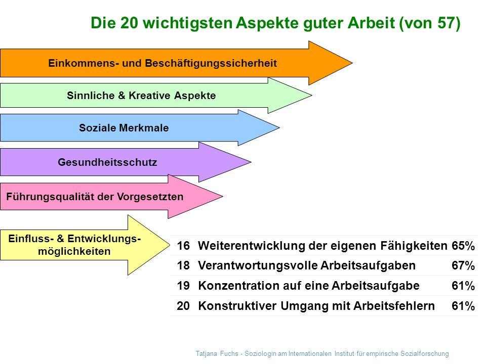 Tatjana Fuchs - Soziologin am Internationalen Institut für empirische Sozialforschung Die 20 wichtigsten Aspekte guter Arbeit (von 57) Einkommens- und