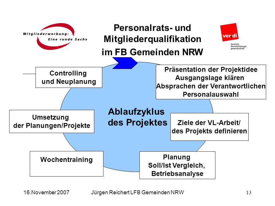 Personalrats- und Mitgliederqualifikation im FB Gemeinden NRW Jürgen Reichert LFB Gemeinden NRW16.November 2007 Ablaufzyklus des Projektes Präsentatio
