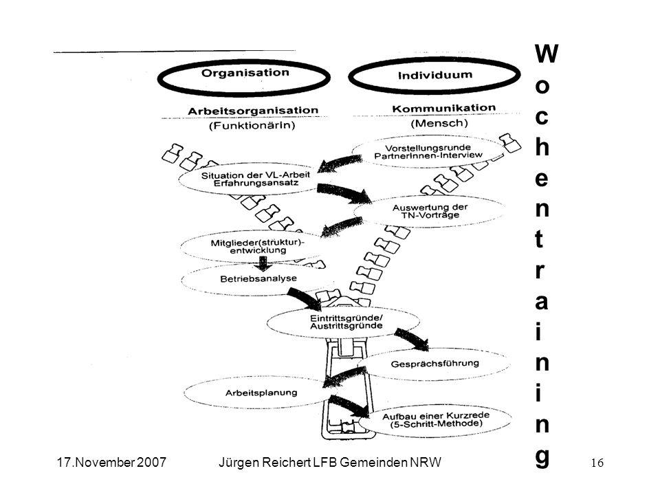 Personalrats- und Mitgliederqualifikation im FB Gemeinden NRW Jürgen Reichert LFB Gemeinden NRW17.November 2007 WochentrainingWochentraining 16