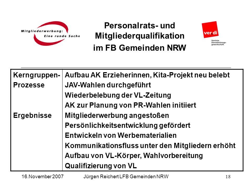 Personalrats- und Mitgliederqualifikation im FB Gemeinden NRW Jürgen Reichert LFB Gemeinden NRW16.November 2007 Kerngruppen- Prozesse Ergebnisse Aufba