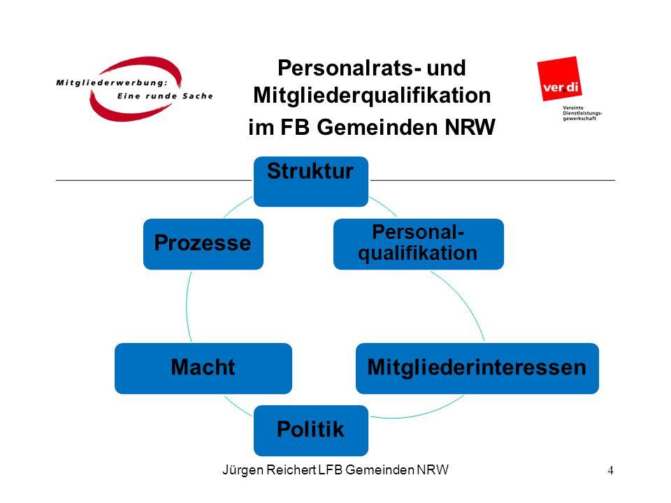 Personalrats- und Mitgliederqualifikation im FB Gemeinden NRW Struktur Personal- qualifikation MitgliederinteressenPolitikMachtProzesse Jürgen Reicher