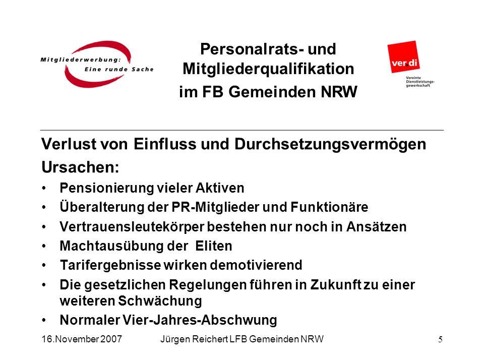 Personalrats- und Mitgliederqualifikation im FB Gemeinden NRW Jürgen Reichert LFB Gemeinden NRW Verlust von Einfluss und Durchsetzungsvermögen Ursache