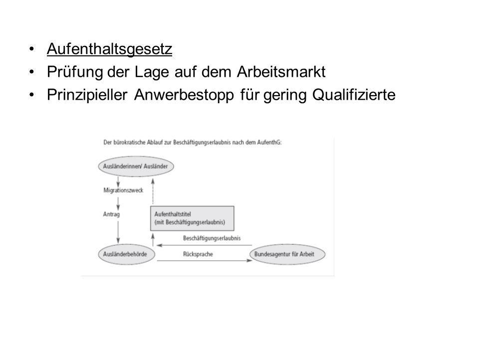 Aufenthaltsgesetz Prüfung der Lage auf dem Arbeitsmarkt Prinzipieller Anwerbestopp für gering Qualifizierte