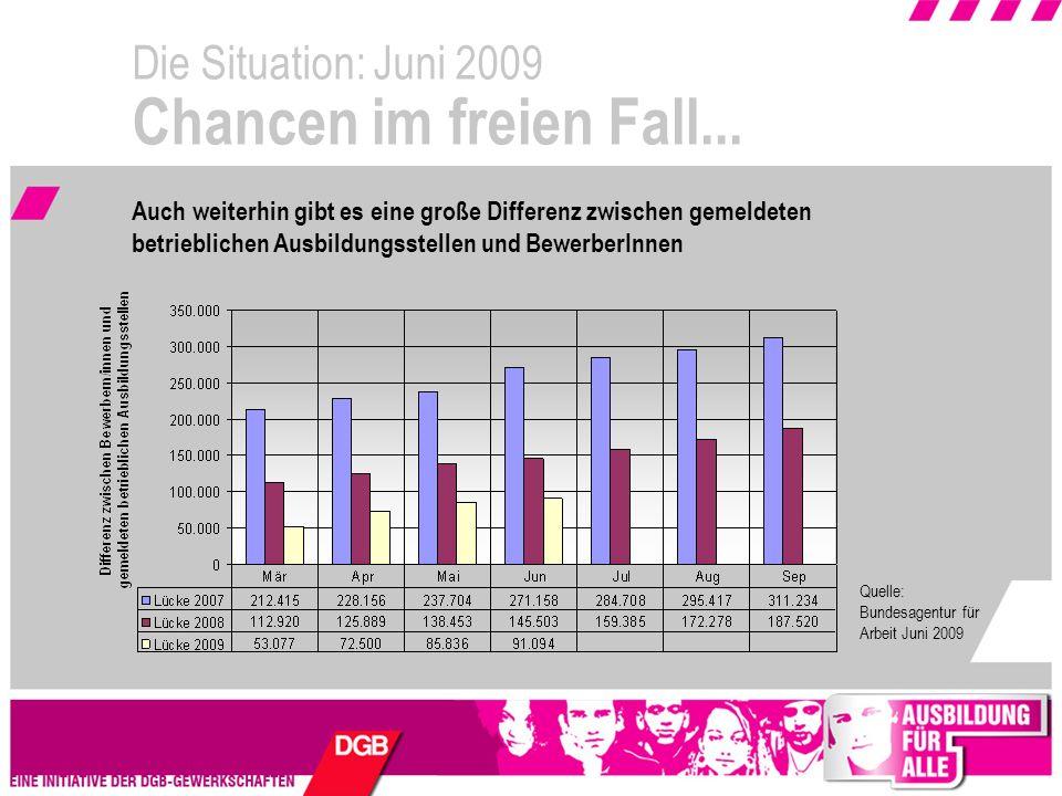 Die Situation: Juni 2009 Chancen im freien Fall...