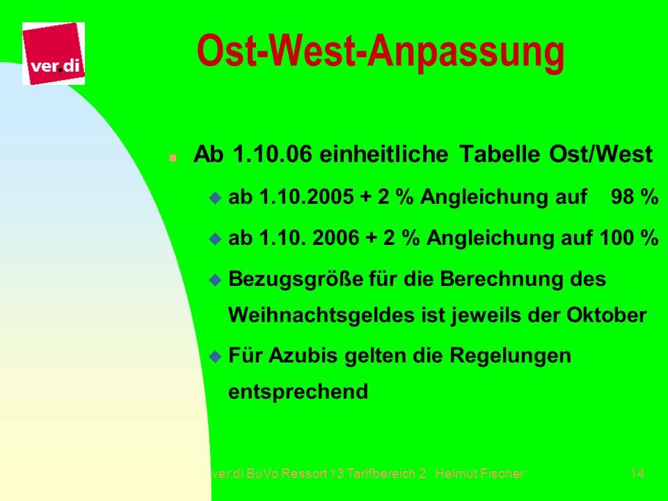ver.di BuVo Ressort 13 Tarifbereich 2 Helmut Fischer14 Ost-West-Anpassung n Ab 1.10.06 einheitliche Tabelle Ost/West u ab 1.10.2005 + 2 % Angleichung