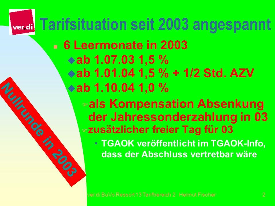 ver.di BuVo Ressort 13 Tarifbereich 2 Helmut Fischer2 Tarifsituation seit 2003 angespannt n 6 Leermonate in 2003 u ab 1.07.03 1,5 % u ab 1.01.04 1,5 %