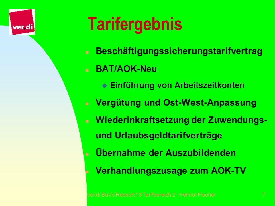 ver.di BuVo Ressort 13 Tarifbereich 2 Helmut Fischer7 Tarifergebnis n Beschäftigungssicherungstarifvertrag n BAT/AOK-Neu u Einführung von Arbeitszeitk