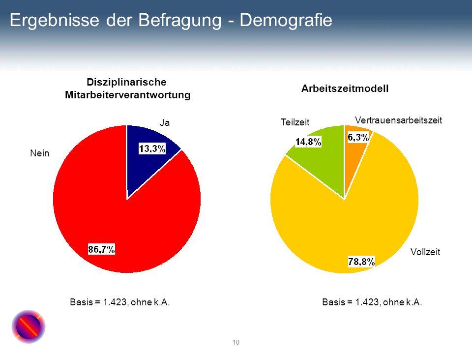 10 Ergebnisse der Befragung - Demografie Disziplinarische Mitarbeiterverantwortung Arbeitszeitmodell Basis = 1.423, ohne k.A. Nein Ja Teilzeit Vollzei