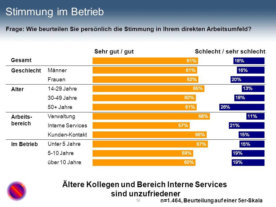 12 Stimmung im Betrieb Sehr gut / gutSchlecht / sehr schlecht Gesamt Männer Frauen 14-29 Jahre 30-49 Jahre 50+ Jahre Verwaltung Interne Services Kunde