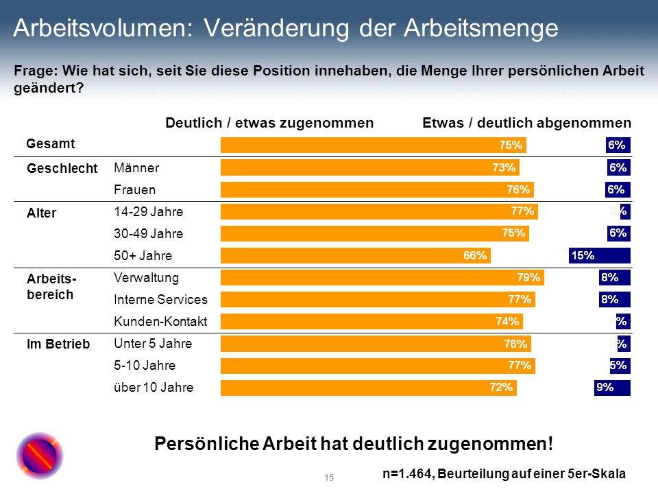 15 Arbeitsvolumen: Veränderung der Arbeitsmenge Deutlich / etwas zugenommenEtwas / deutlich abgenommen Gesamt Männer Frauen 14-29 Jahre 30-49 Jahre 50